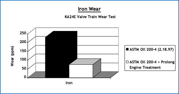 Iron Wear